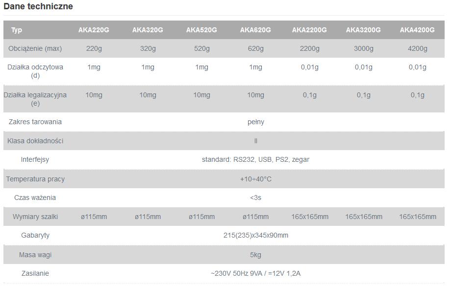 Dane techniczne wag alboratoryjnych