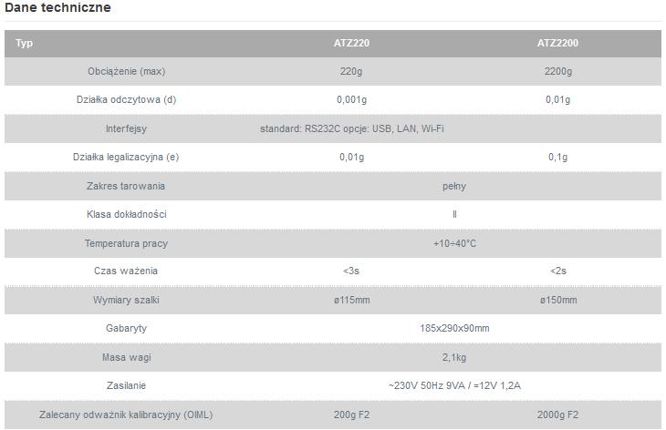 Dane techniczne waga AXIS ATZ220