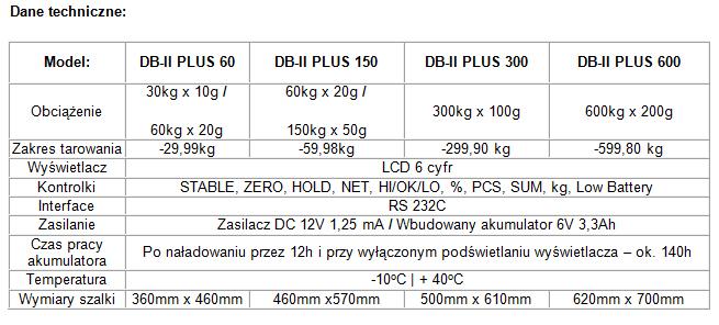 Dane techniczne Waga magazynowa CAS DB-II PLUS 150 kg 46x57cm